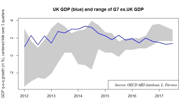 GDP_UK_G7